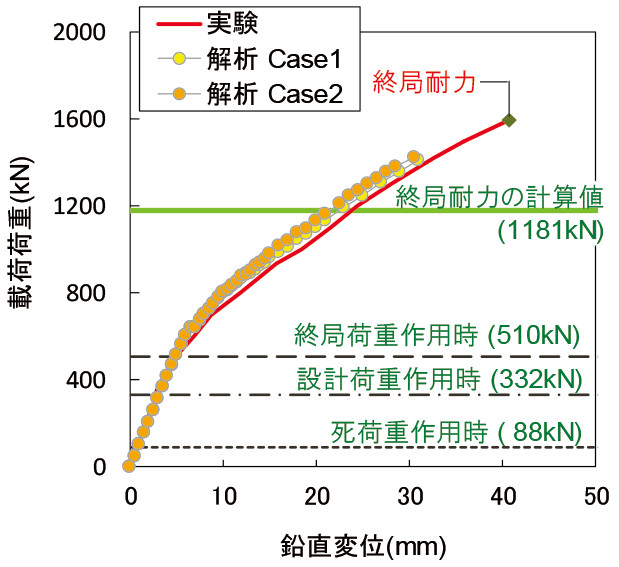 SCBR(Smart Connected Bridge)工法性能確認実験