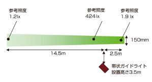 帯状ガイドライトの発光照射イメージ