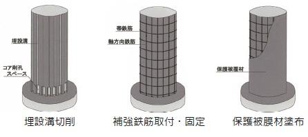 AT-P工法の工法概要図