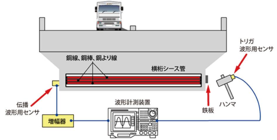 計測システム全体図