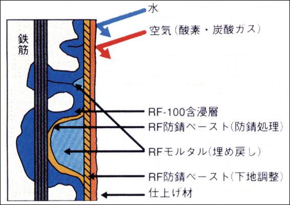 リフリート適用(例)−RF仕様−