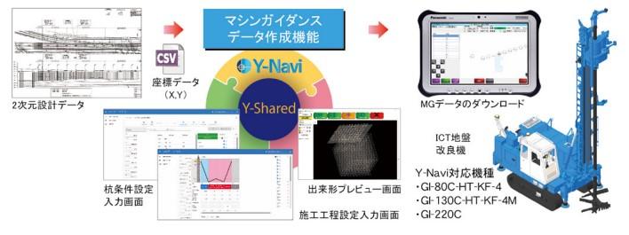 Y-Navi3つの機能