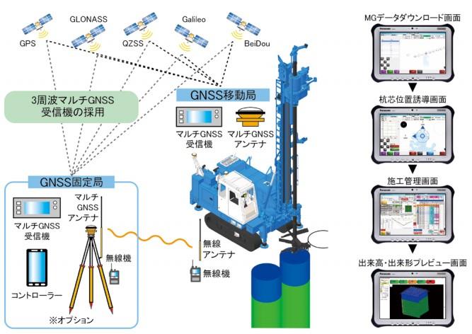 Y-Naviのシステム構成