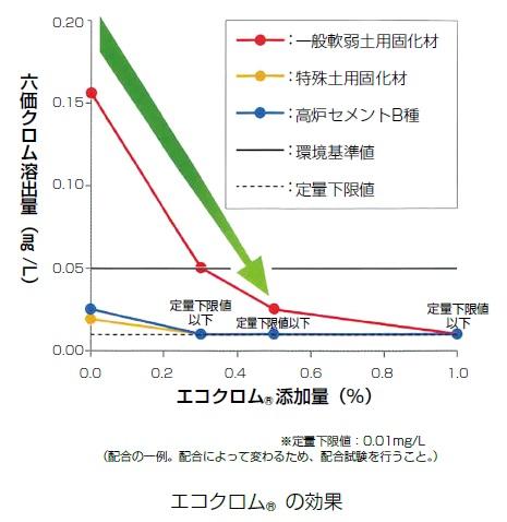 エコクロムR添加量と六価クロム溶出量の関係