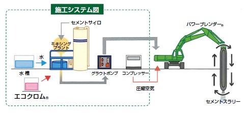 エコクロム®施工システム図