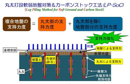 LP-SoC工法の原理