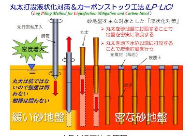 LP-Lic工法の原理