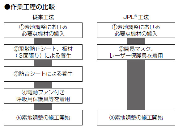 作業工程の比較
