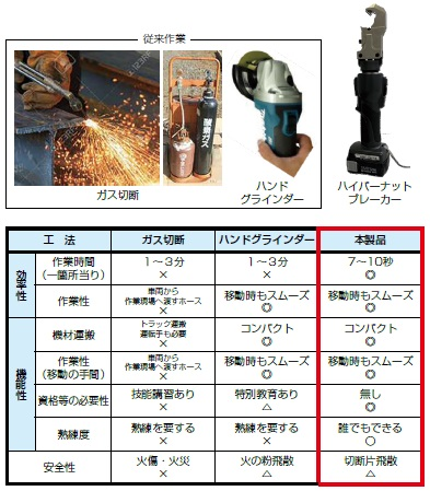 従来作業との比較ガス切断ハンド グラインダーハイパーナット ブレーカー