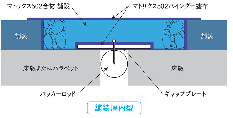 防水性・耐水性・施工性・走行性に優れた埋設ジョイト