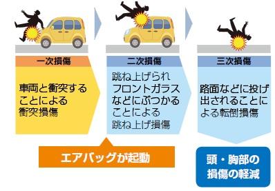 エアバッグが起動 交通事故損傷の概念図