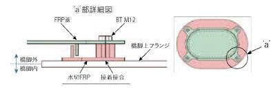 鋼製橋脚用FRP製マンホール蓋取替施工詳細図