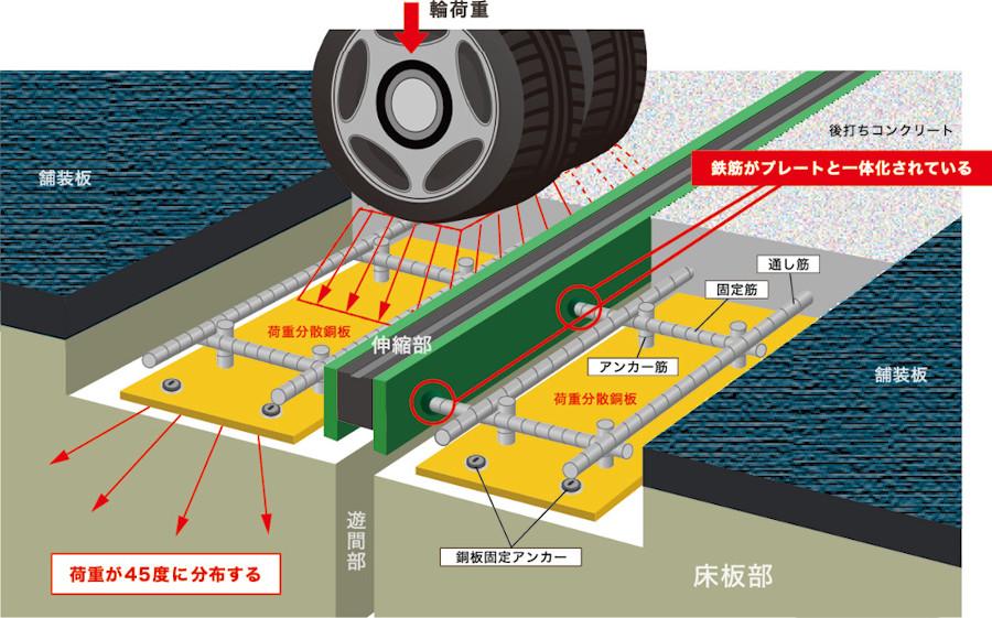荷重分散型橋梁用伸縮継手「ジョイント和」構造図