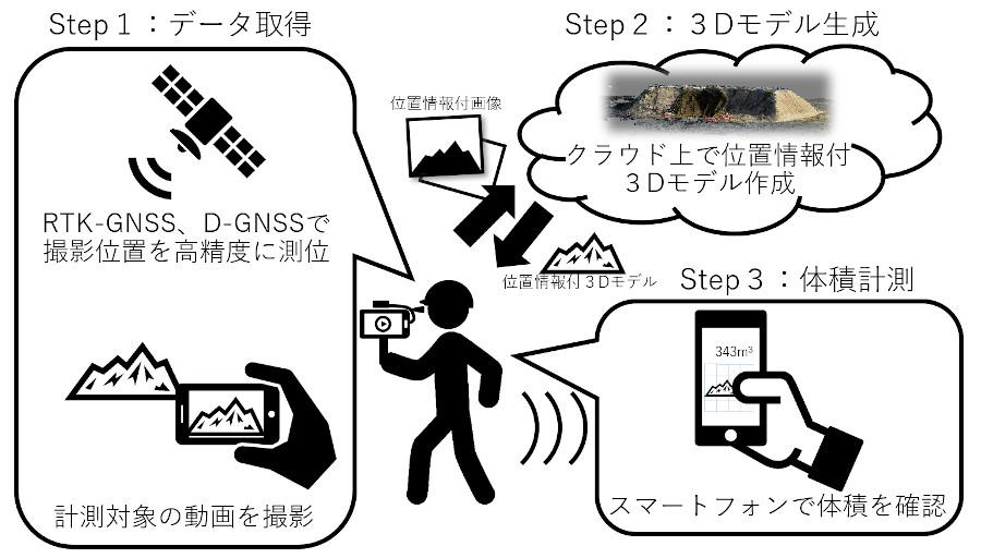 3D計測ソリューション DEM デジタル・エ レベーション・モデル