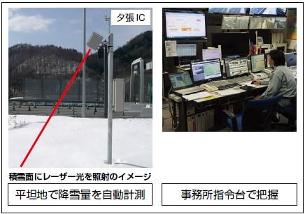 降積雪量計測WEBシステム ゆき見るネット