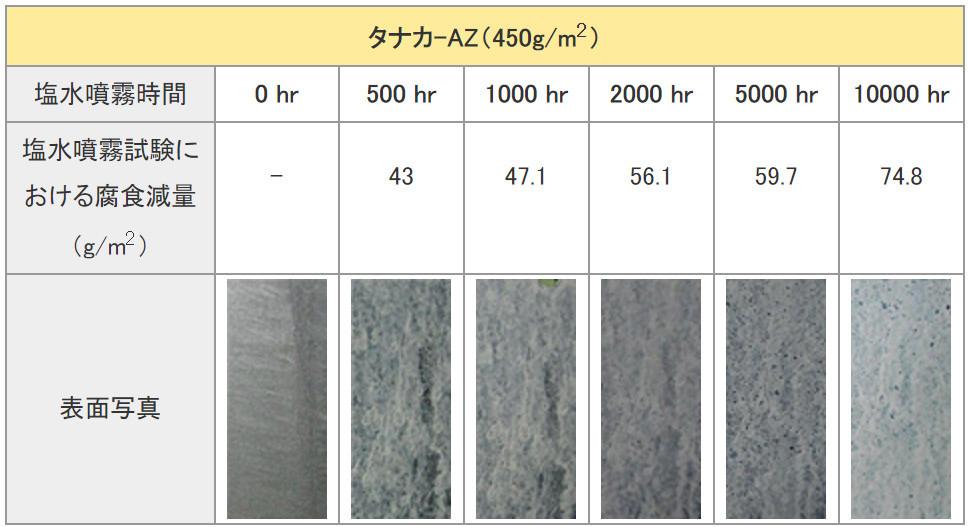 塩水噴霧試験における耐食性(塩水噴霧試験結果)