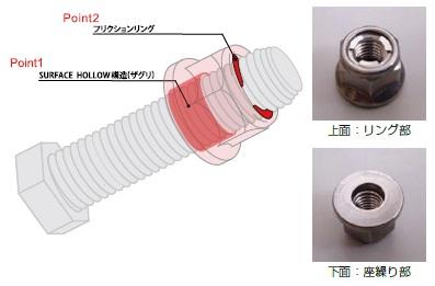 E-LOCKスマートナット上面:リング部下面:座繰り部