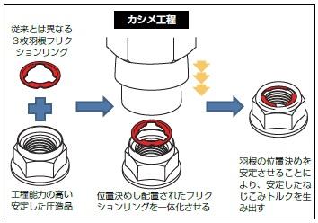 E-LOCKシリーズの構造