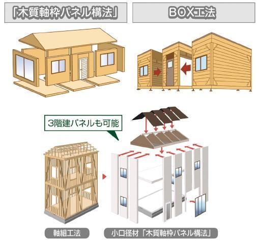「木質軸枠パネル構法」と「BOX工法」