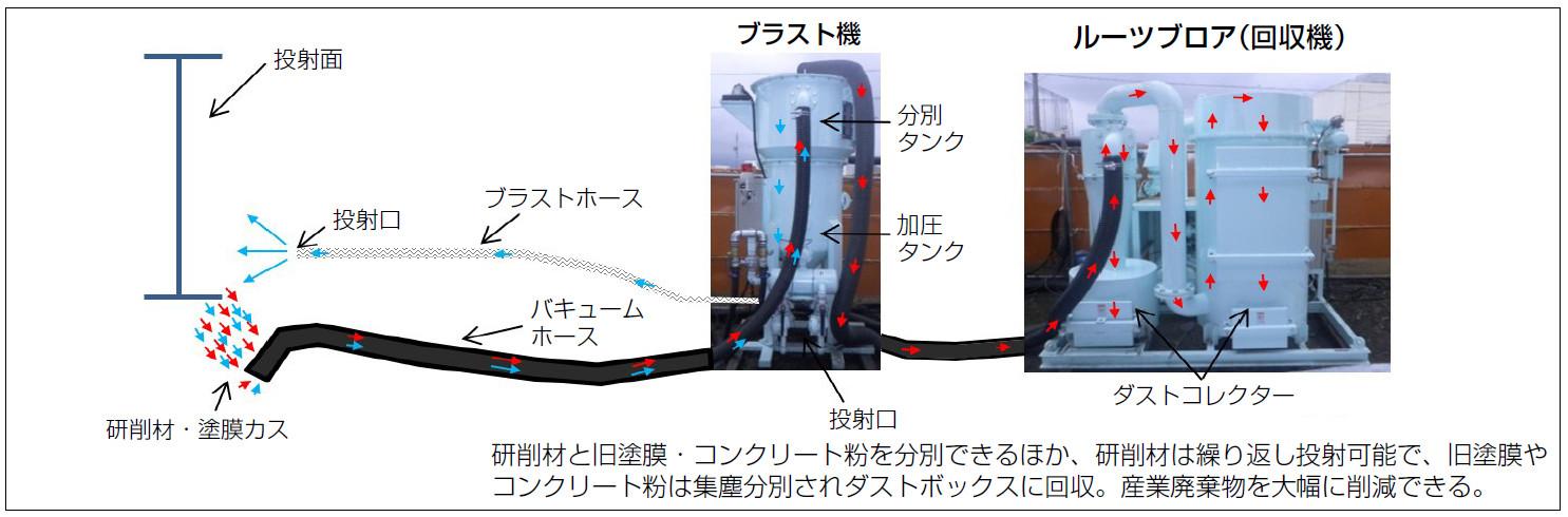 循環式システム イメージ図