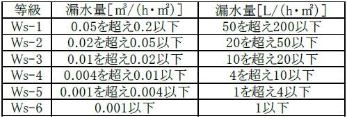 JISA4716の漏水量による等級