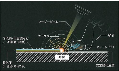 JPL工法原理
