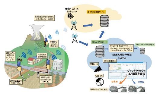 危機管理型水位クラウド監視システム構成例