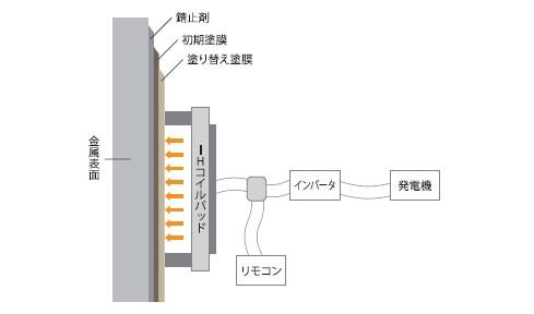 H式塗膜剥離(電磁誘導加熱式)が適用される施工例