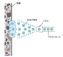 ミストブラスト(蒸気式)模式図