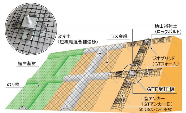 GTF受圧板工法 概要図