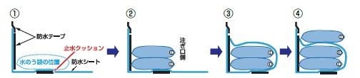 設置方法例(防水シート併用止水壁の場合)