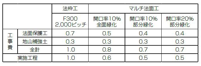 経済性・実施工程の比較