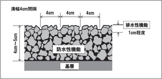 層別機能図(表層)