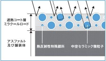「ミラクールロード」塗膜の日射反射特性
