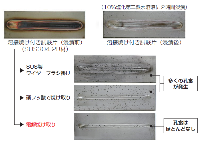 焼け取り工法と孔食試験結果の比較