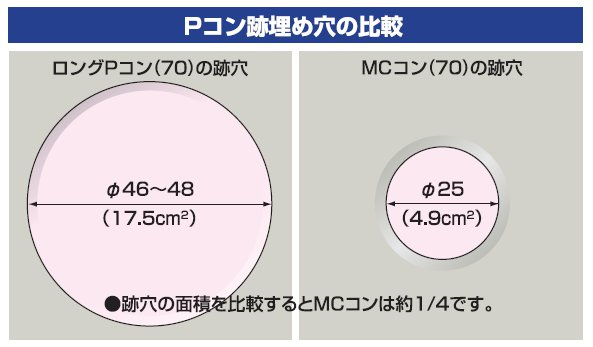 Pコン跡埋め穴の比較