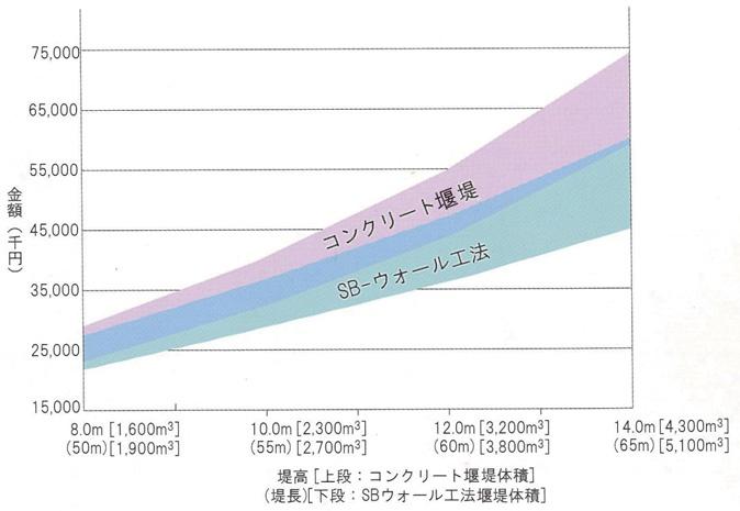コンクリート堰堤とのコスト比較(概算費用)
