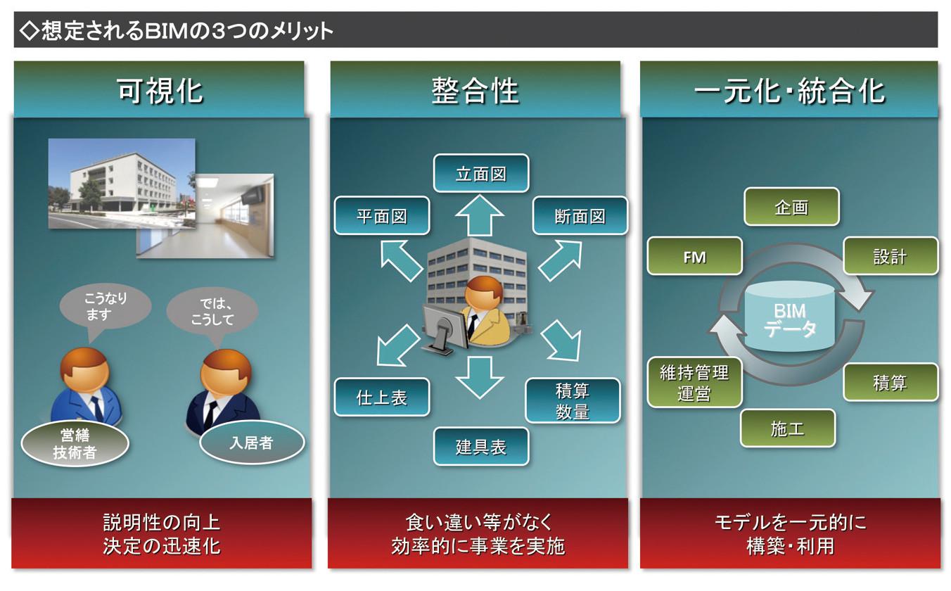 図-1想定されるメリット