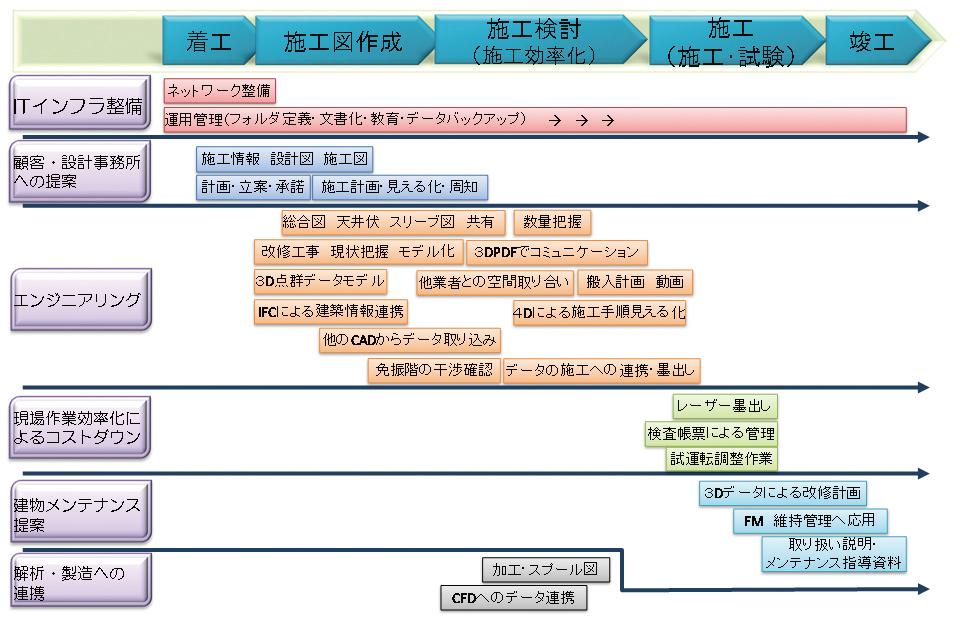 新菱冷熱工業におけるS-CADの活用範囲