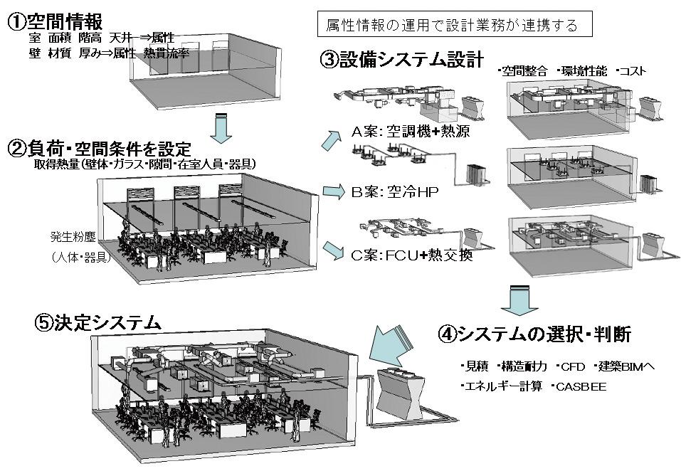 BIM属性CAD運用による設計業務
