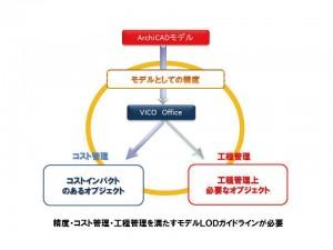 図-5 モデルLODとコスト管理・工程管理の相関概要