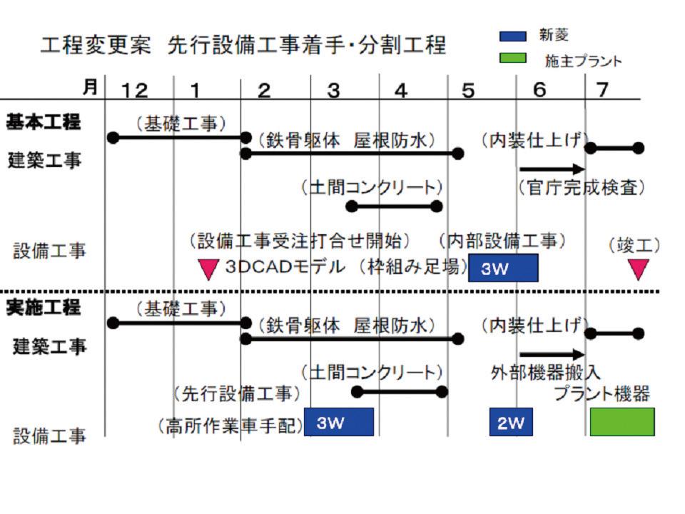 設備工事 工程表