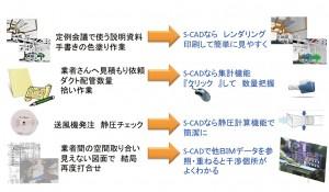 S-CADを使うことで 業務スタイルを変革