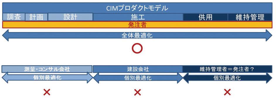 「プロダクトモデル」を「情報共有」し、各フェーズにおいて必要な情報を付加していく