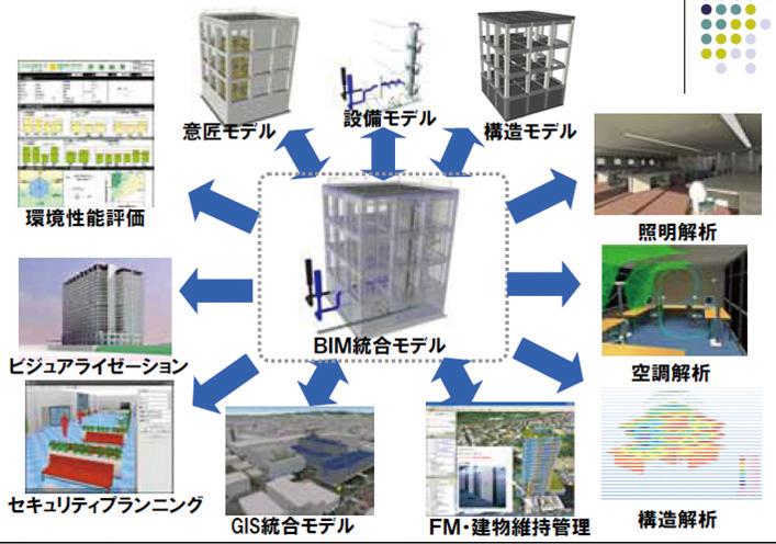 BIMの概要(出典:一般社団法人 IAI日本)