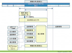 CIMプロダクトモデル