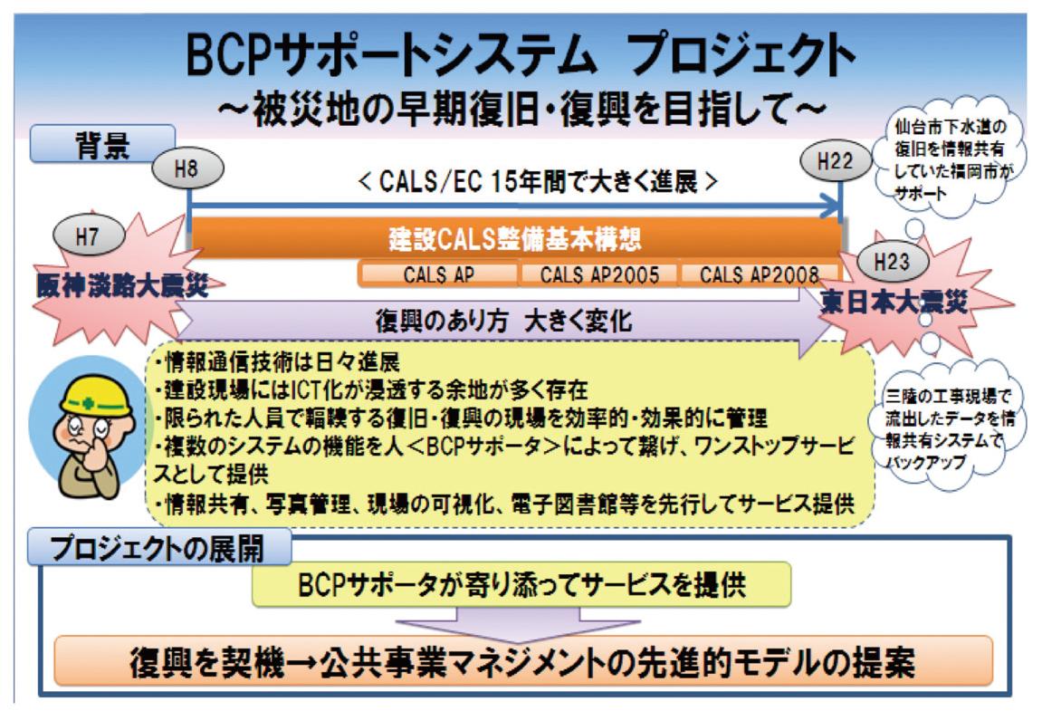 図-1 BCPサポートシステムの概要