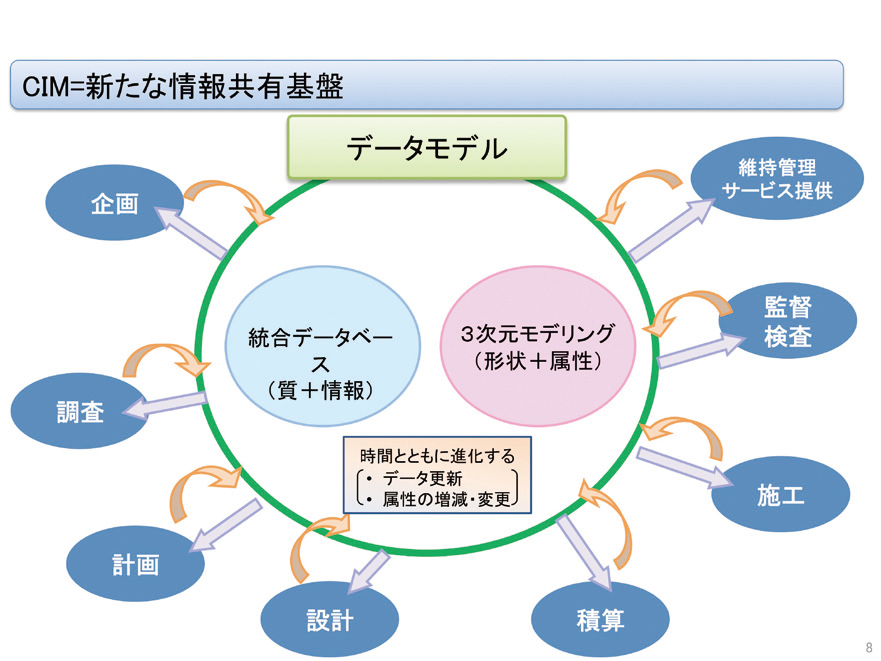 図-8 CIMデータモデルのイメージ