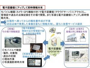 図-9 維持管理業務への適用可能性(例:道路巡回)
