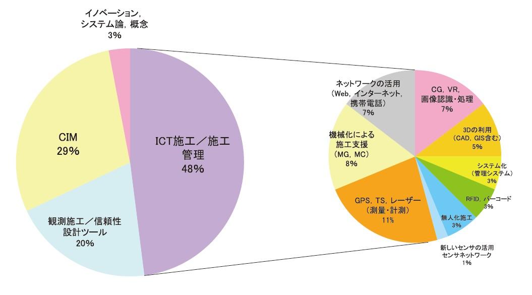 図-4 情報化施工の開発動向(1992年〜2011年の文献調査)